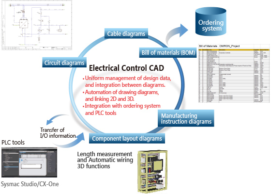 What is electrical control cad omron industrial automation singapore cheapraybanclubmaster Gallery