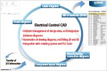 E3 Libraries for Electrical Control CAD Download   OMRON
